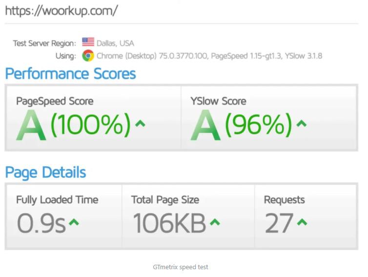 Tăng tốc kết quả kiểm tra WordPress