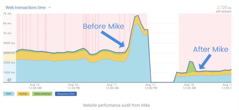 Kiểm toán hiệu suất web